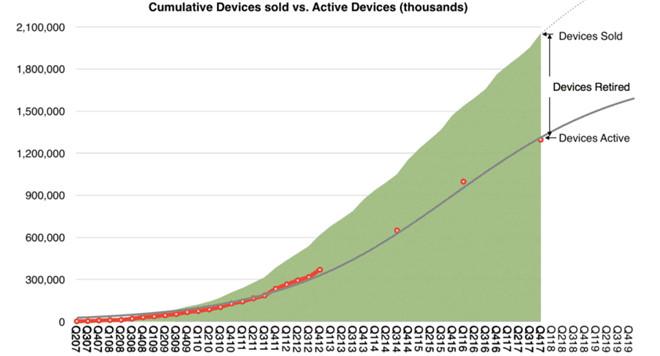 Khoảng 1,3 tỷ thiết bị gồm iPhone, iPad, iPod, máy Mac và...